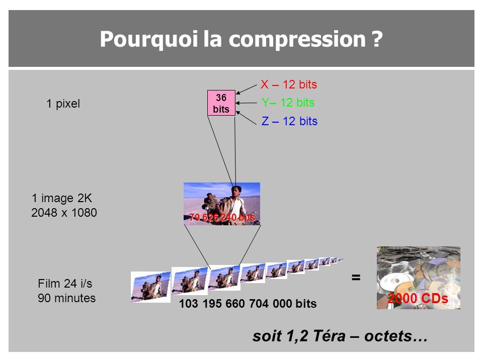 Pourquoi la compression ? 36 bits X – 12 bits Y– 12 bits Z – 12 bits 1 pixel 1 image 2K 2048 x 1080 79 626 240 bits Film 24 i/s 90 minutes 103 195 660