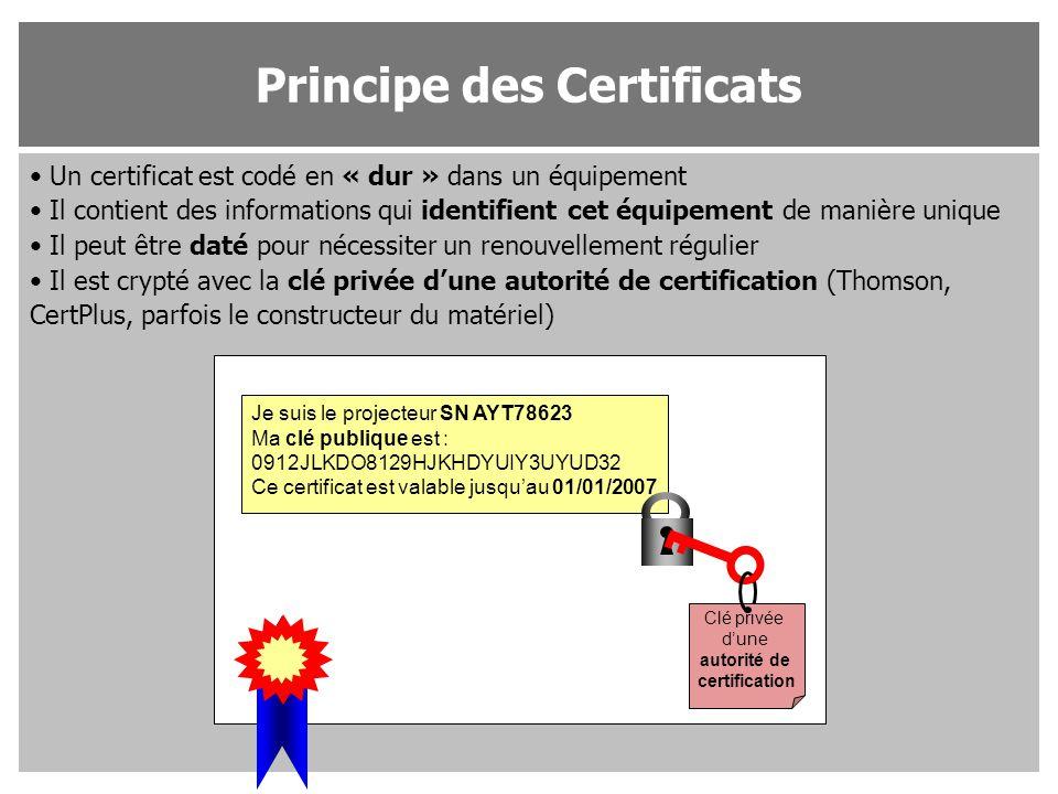 Un certificat est codé en « dur » dans un équipement Il contient des informations qui identifient cet équipement de manière unique Il peut être daté p