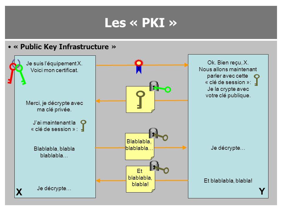 « Public Key Infrastructure » Les « PKI » Blablabla, blablabla… Je suis l'équipement X. Voici mon certificat. Merci, je décrypte avec ma clé privée. J