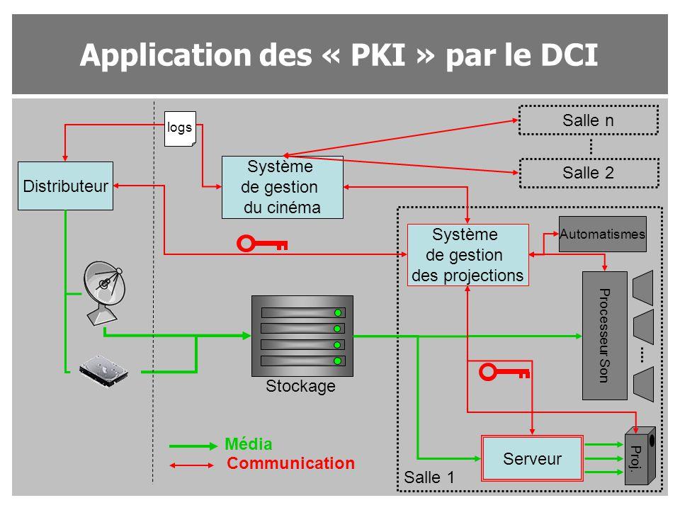 Application des « PKI » par le DCI Distributeur Système de gestion du cinéma Système de gestion des projections Salle n Salle 2 Salle 1 Proj. Processe