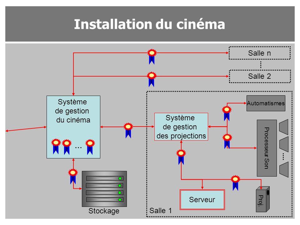 Installation du cinéma Système de gestion du cinéma Système de gestion des projections Salle n Salle 2 Salle 1 Proj. Processeur Son Automatismes Serve