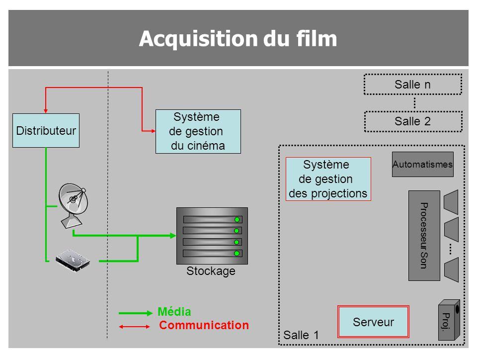 Acquisition du film Distributeur Système de gestion du cinéma Système de gestion des projections Salle n Salle 2 Salle 1 Proj. Processeur Son Automati