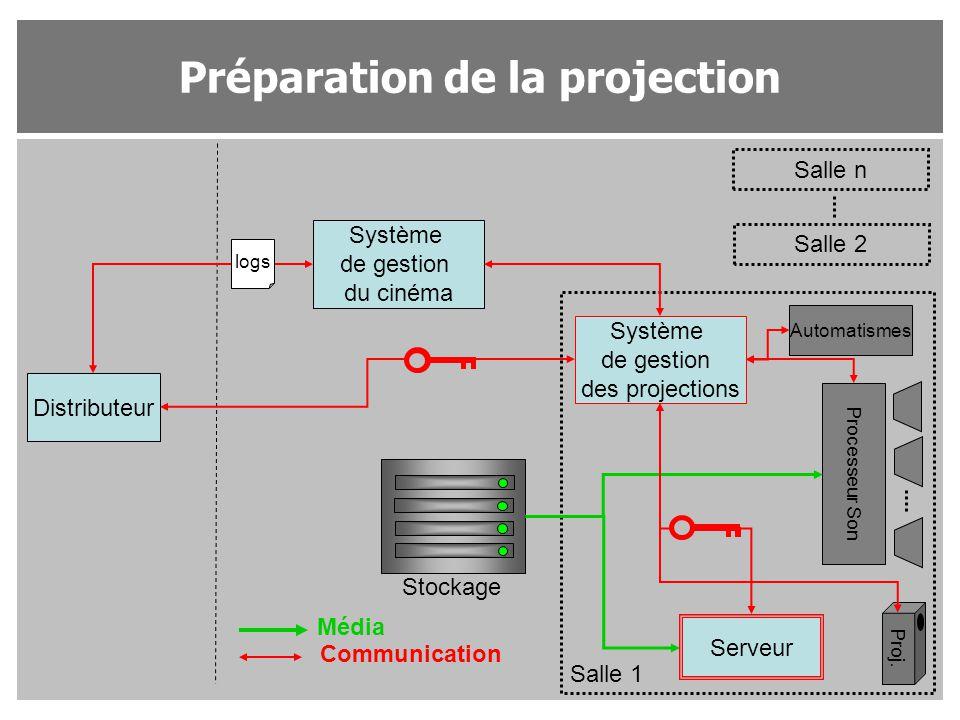 Préparation de la projection Distributeur Système de gestion du cinéma Système de gestion des projections Salle n Salle 2 Salle 1 Proj. Processeur Son