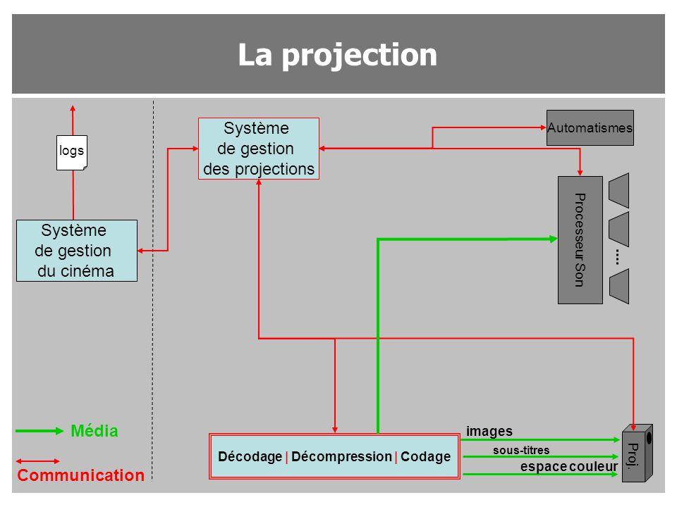La projection Système de gestion du cinéma Système de gestion des projections Proj. Processeur Son Automatismes Décodage | Décompression | Codage Médi