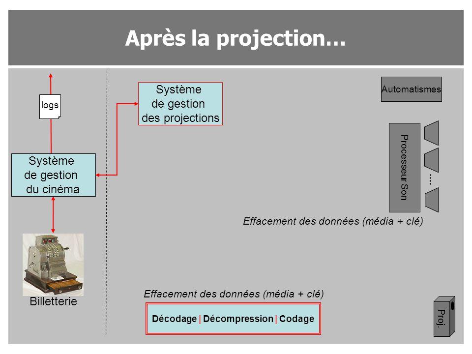 Après la projection… Système de gestion du cinéma Système de gestion des projections Proj. Processeur Son Automatismes Décodage | Décompression | Coda