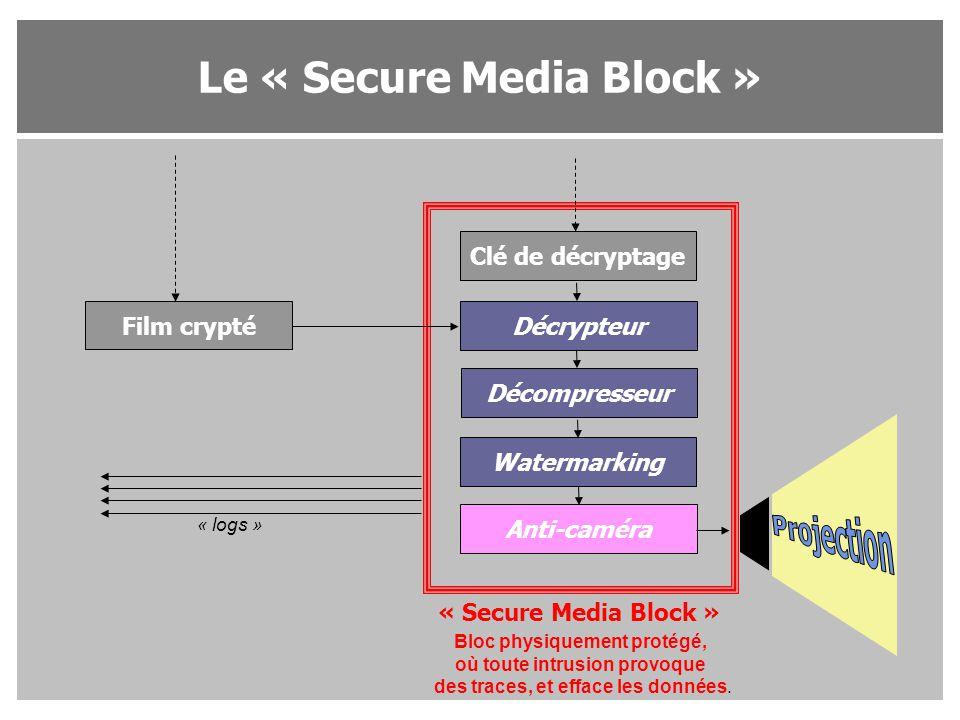 Le « Secure Media Block » Film crypté Clé de décryptage Décrypteur Décompresseur Watermarking Anti-caméra « Secure Media Block » « logs » Bloc physiqu