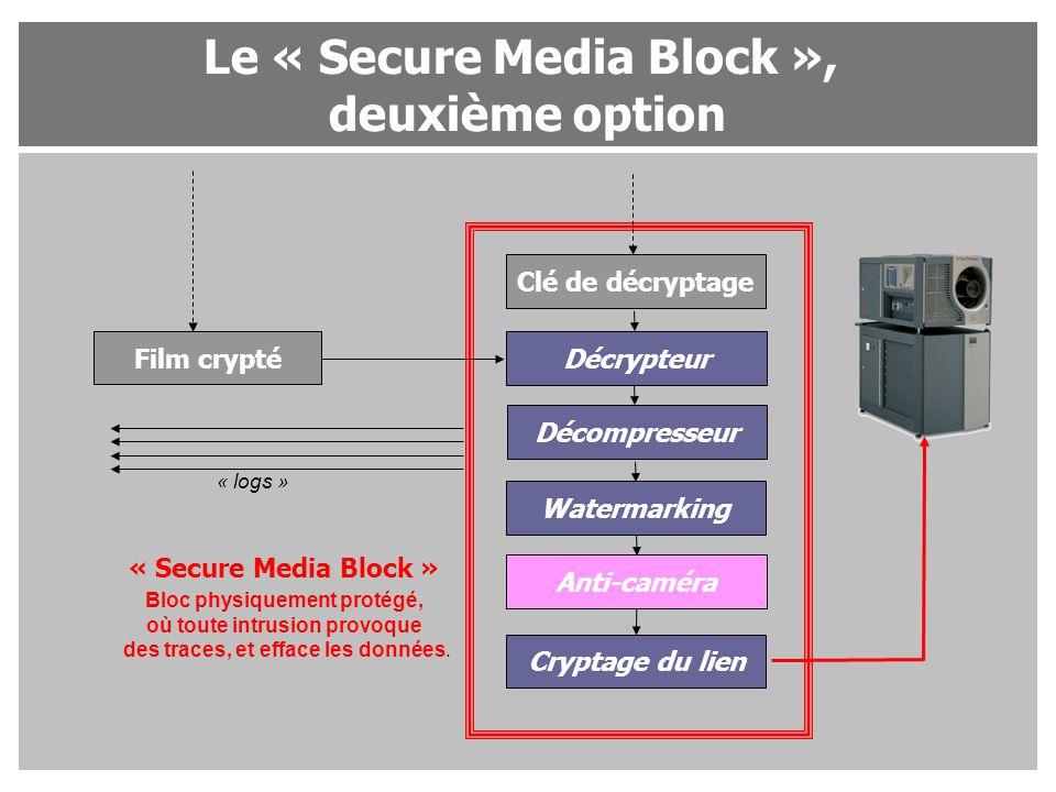Le « Secure Media Block », deuxième option Film crypté Clé de décryptage Décrypteur Décompresseur Watermarking Anti-caméra « Secure Media Block » « lo