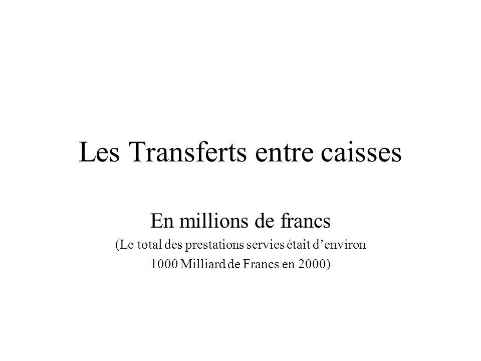 Les Transferts entre caisses En millions de francs (Le total des prestations servies était d'environ 1000 Milliard de Francs en 2000)
