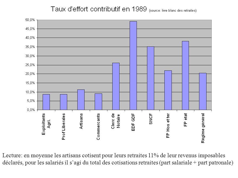 Lecture: en moyenne les artisans cotisent pour leurs retraites 11% de leur revenus imposables déclarés, pour les salariés il s'agi du total des cotisations retraites (part salariale + part patronale)