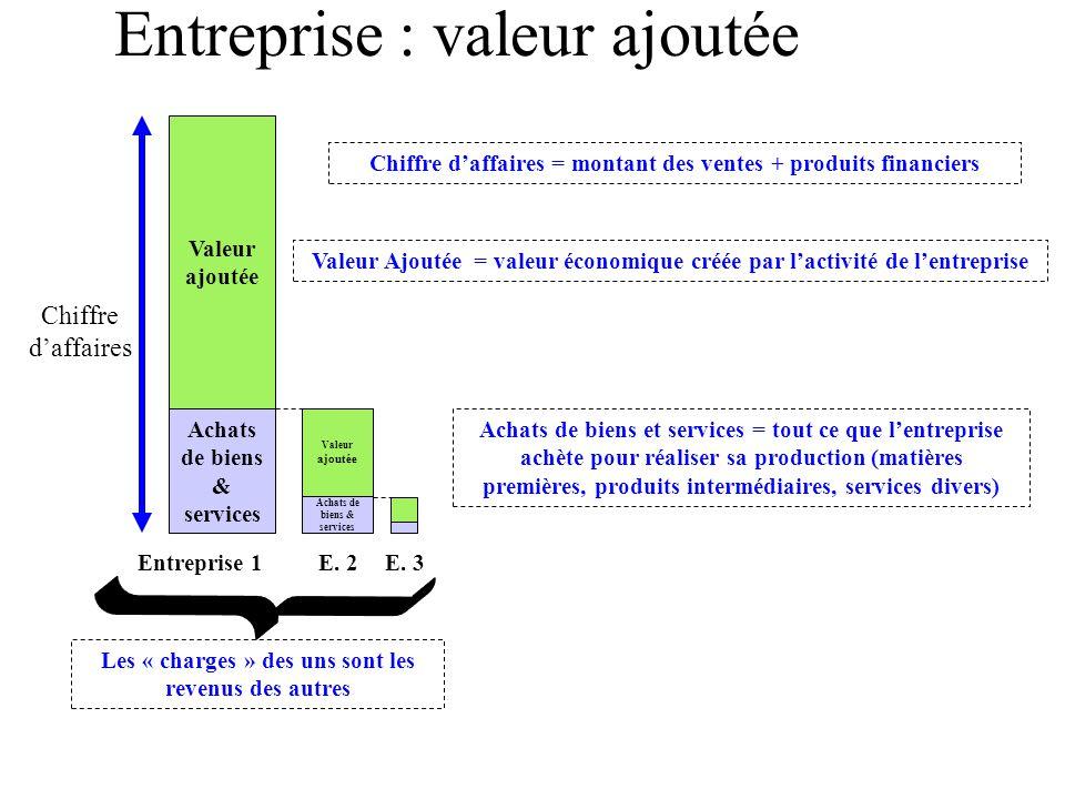 Entreprise : valeur ajoutée Achats de biens & services Valeur ajoutée Chiffre d'affaires Achats de biens & services Valeur ajoutée Entreprise 1E. 2E.