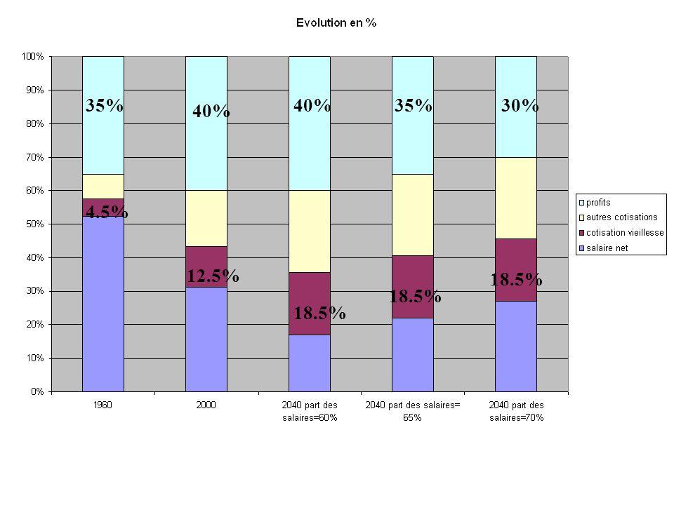 12.5% 18.5% 4.5% 35%30%35% 40% 18.5%