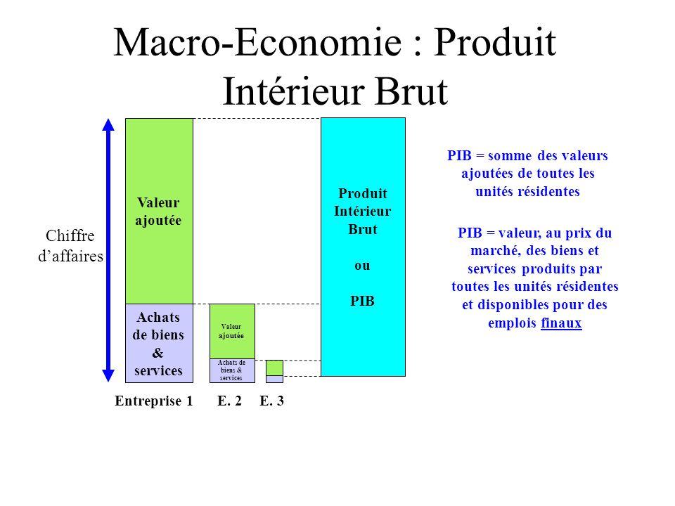 Macro-Economie : Produit Intérieur Brut Achats de biens & services Valeur ajoutée Chiffre d'affaires Achats de biens & services Valeur ajoutée Entreprise 1E.