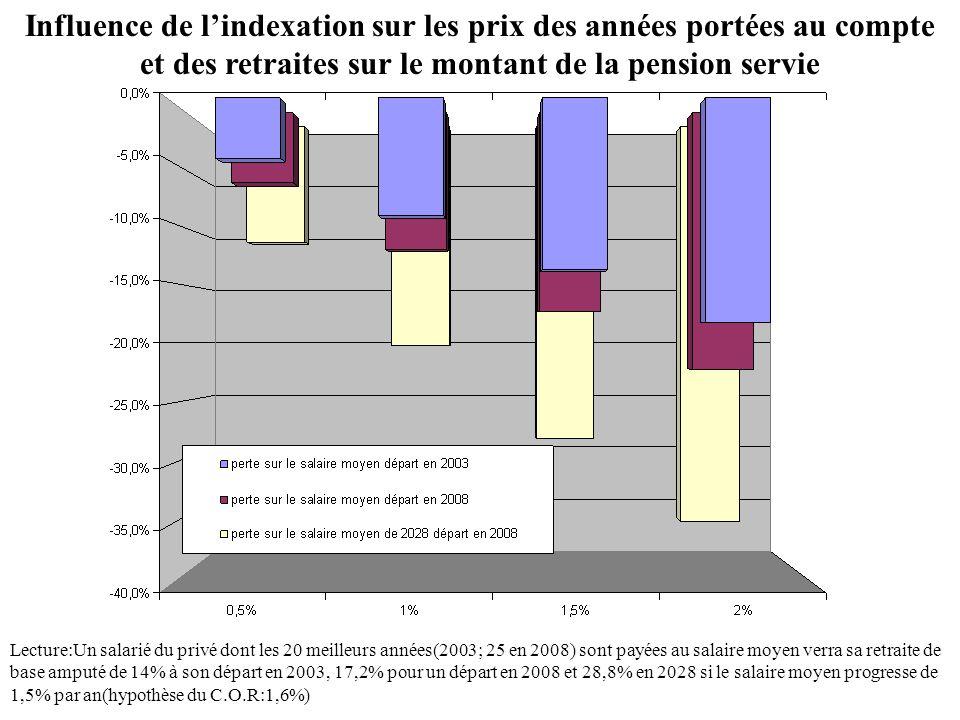 Influence de l'indexation sur les prix des années portées au compte et des retraites sur le montant de la pension servie Lecture:Un salarié du privé dont les 20 meilleurs années(2003; 25 en 2008) sont payées au salaire moyen verra sa retraite de base amputé de 14% à son départ en 2003, 17,2% pour un départ en 2008 et 28,8% en 2028 si le salaire moyen progresse de 1,5% par an(hypothèse du C.O.R:1,6%)
