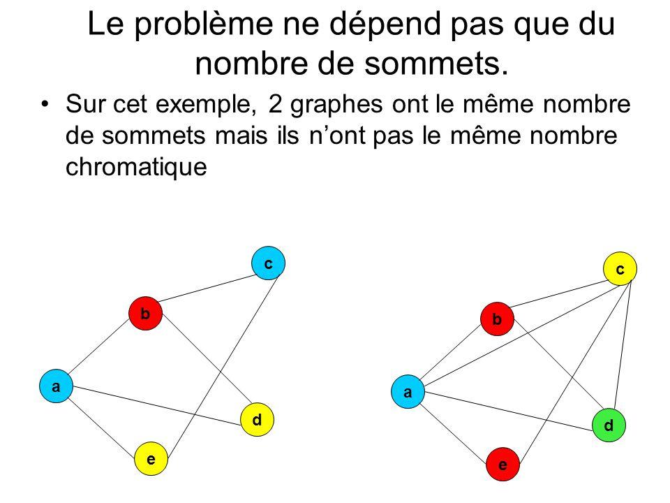 Le problème ne dépend pas que du nombre de sommets. Sur cet exemple, 2 graphes ont le même nombre de sommets mais ils n'ont pas le même nombre chromat
