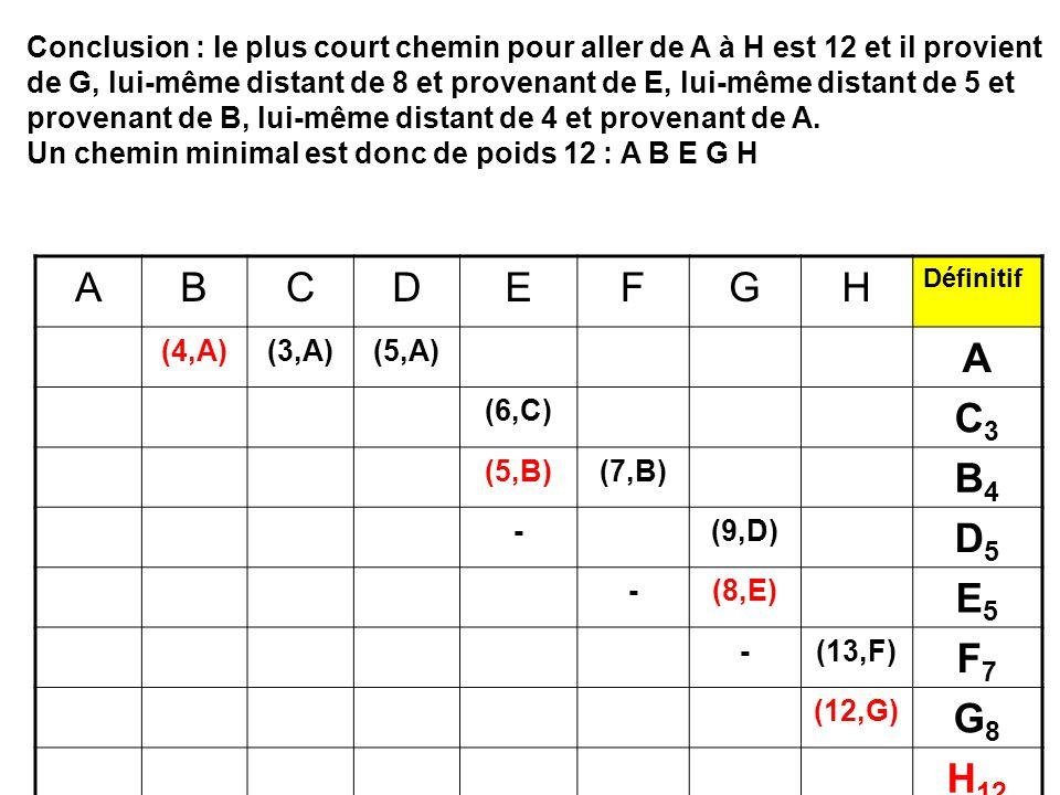 ABCDEFGH Définitif (4,A)(3,A)(5,A) A (6,C) C3C3 (5,B)(7,B) B4B4 -(9,D) D5D5 -(8,E) E5E5 -(13,F) F7F7 (12,G) G8G8 H 12 Conclusion : le plus court chemin pour aller de A à H est 12 et il provient de G, lui-même distant de 8 et provenant de E, lui-même distant de 5 et provenant de B, lui-même distant de 4 et provenant de A.
