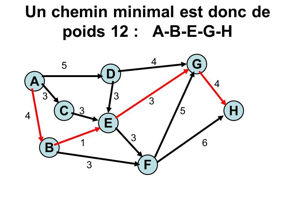 Un chemin minimal est donc de poids 12 : A-B-E-G-H A C E H G B F D 5 3 4 1 3 3 3 3 3 5 6 4 4