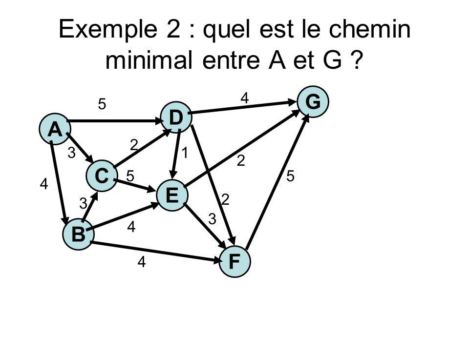 Exemple 2 : quel est le chemin minimal entre A et G ? A C E G B F D 5 3 4 4 4 5 1 2 3 5 4 2 2 3