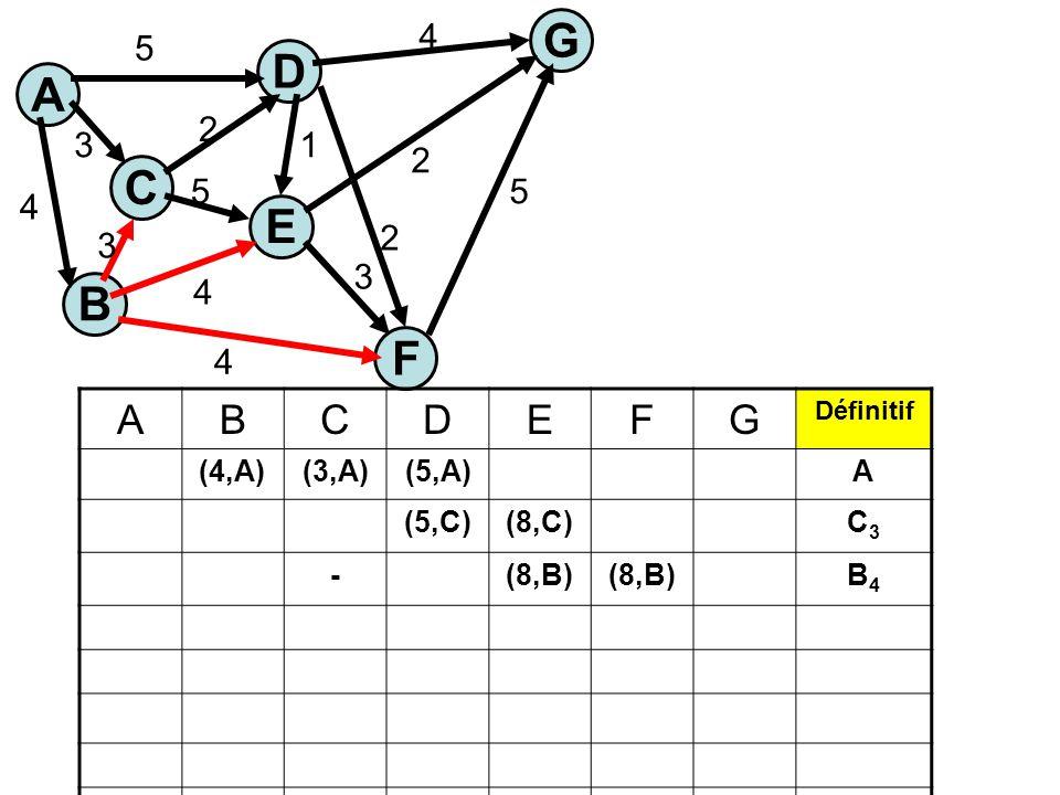 A C E G B F D 5 3 4 4 4 5 1 2 3 5 4 2 2 3 ABCDEFG Définitif (4,A)(3,A)(5,A)A (5,C)(8,C)C3C3 -(8,B) B4B4