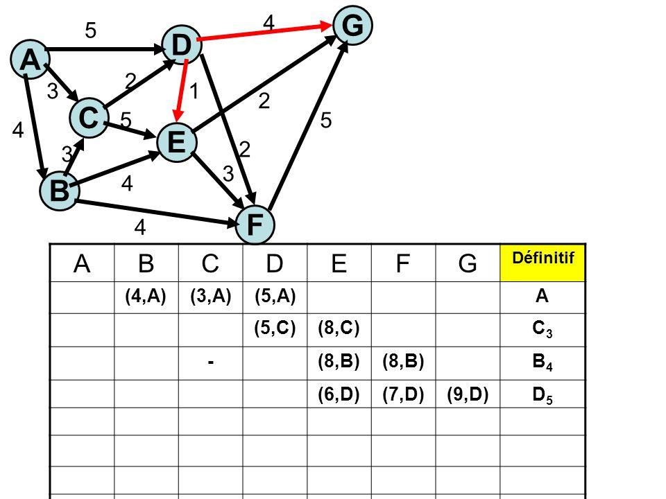 A C E G B F D 5 3 4 4 4 5 1 2 3 5 4 2 2 3 ABCDEFG Définitif (4,A)(3,A)(5,A)A (5,C)(8,C)C3C3 -(8,B) B4B4 (6,D)(7,D)(9,D)D5D5