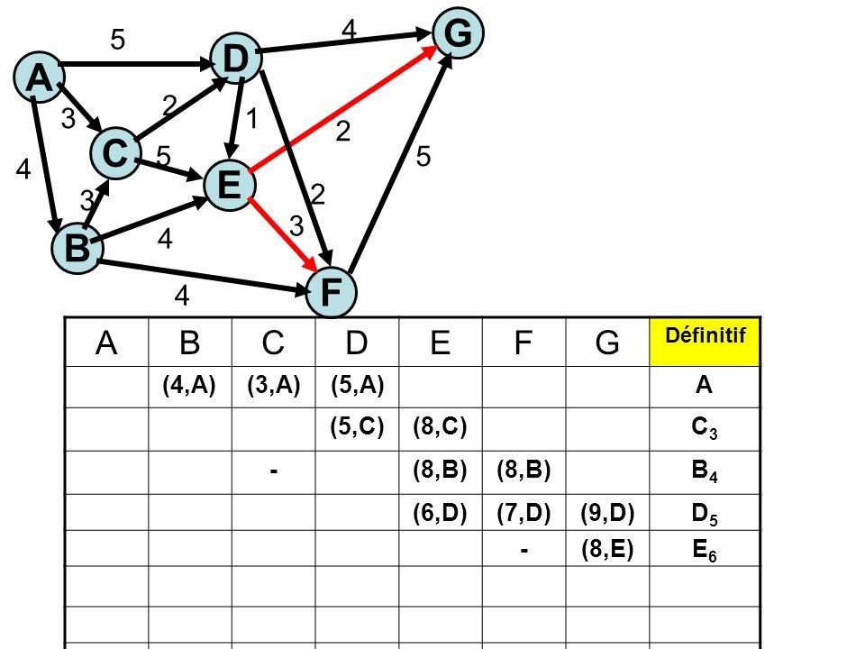 A C E G B F D 5 3 4 4 4 5 1 2 3 5 4 2 2 3 ABCDEFG Définitif (4,A)(3,A)(5,A)A (5,C)(8,C)C3C3 -(8,B) B4B4 (6,D)(7,D)(9,D)D5D5 -(8,E)E6E6