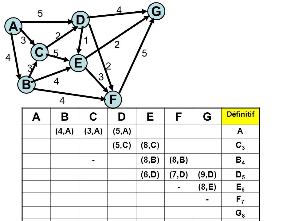 A C E G B F D 5 3 4 4 4 5 1 2 3 5 4 2 2 3 ABCDEFG Définitif (4,A)(3,A)(5,A)A (5,C)(8,C)C3C3 -(8,B) B4B4 (6,D)(7,D)(9,D)D5D5 -(8,E)E6E6 -F7F7 G8G8