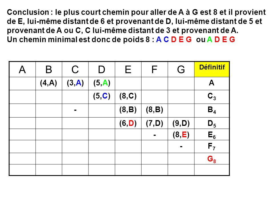 ABCDEFG Définitif (4,A)(3,A)(5,A)A (5,C)(8,C)C3C3 -(8,B) B4B4 (6,D)(7,D)(9,D)D5D5 -(8,E)E6E6 -F7F7 G8G8 Conclusion : le plus court chemin pour aller de A à G est 8 et il provient de E, lui-même distant de 6 et provenant de D, lui-même distant de 5 et provenant de A ou C, C lui-même distant de 3 et provenant de A.