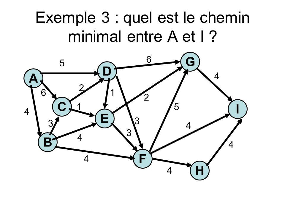 Exemple 3 : quel est le chemin minimal entre A et I ? A C E G B F D 5 6 4 4 4 1 1 2 3 5 6 2 3 3 H I 4 4 4 4