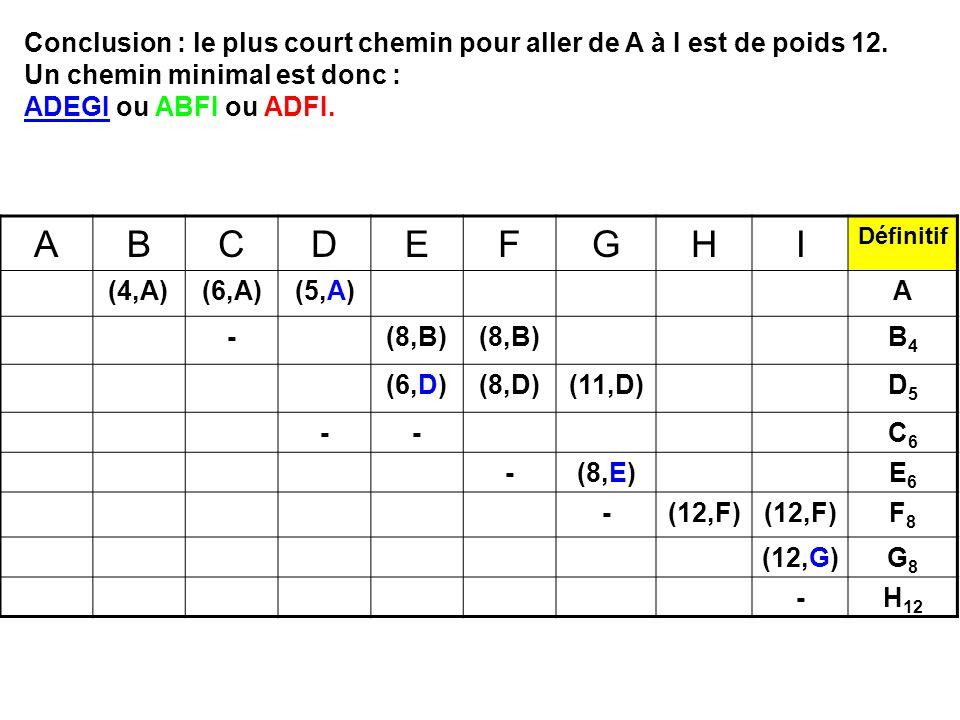 ABCDEFGHI Définitif (4,A)(6,A)(5,A)A -(8,B) B4B4 (6,D)(8,D)(11,D)D5D5 --C6C6 -(8,E)E6E6 -(12,F) F8F8 (12,G)G8G8 -H 12 Conclusion : le plus court chemin pour aller de A à I est de poids 12.