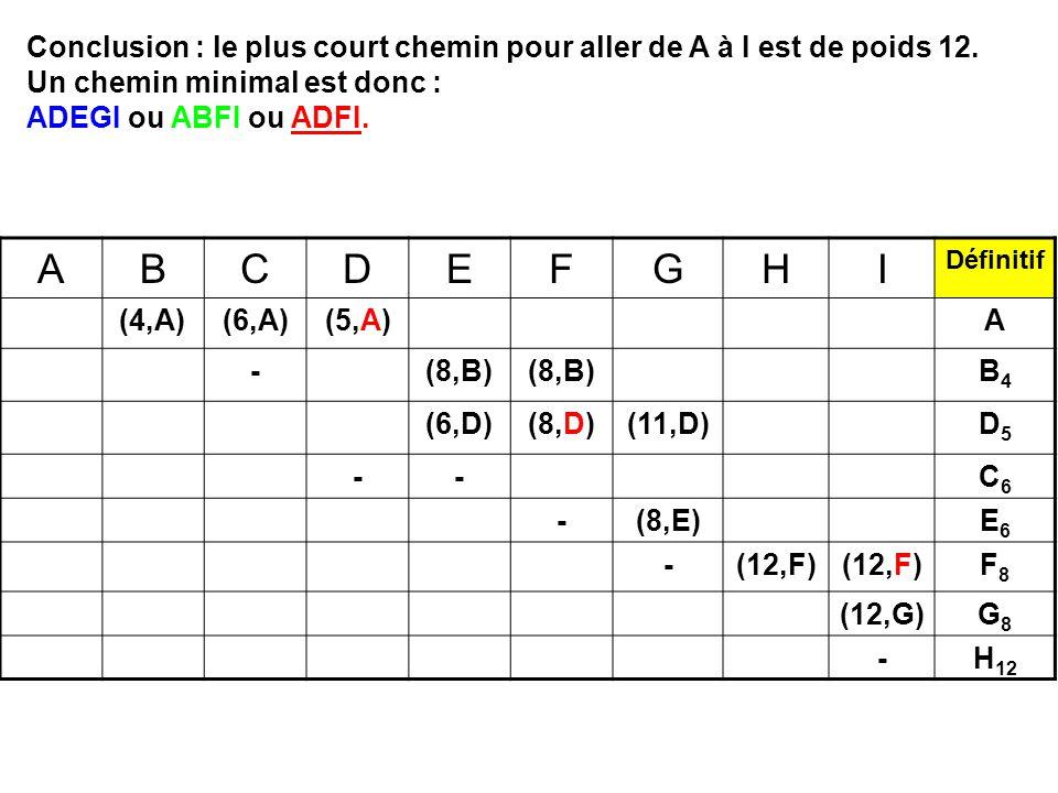 ABCDEFGHI Définitif (4,A)(6,A)(5,A)A -(8,B) B4B4 (6,D)(8,D)(11,D)D5D5 --C6C6 -(8,E)E6E6 -(12,F) F8F8 (12,G)G8G8 -H 12 Conclusion : le plus court chemi