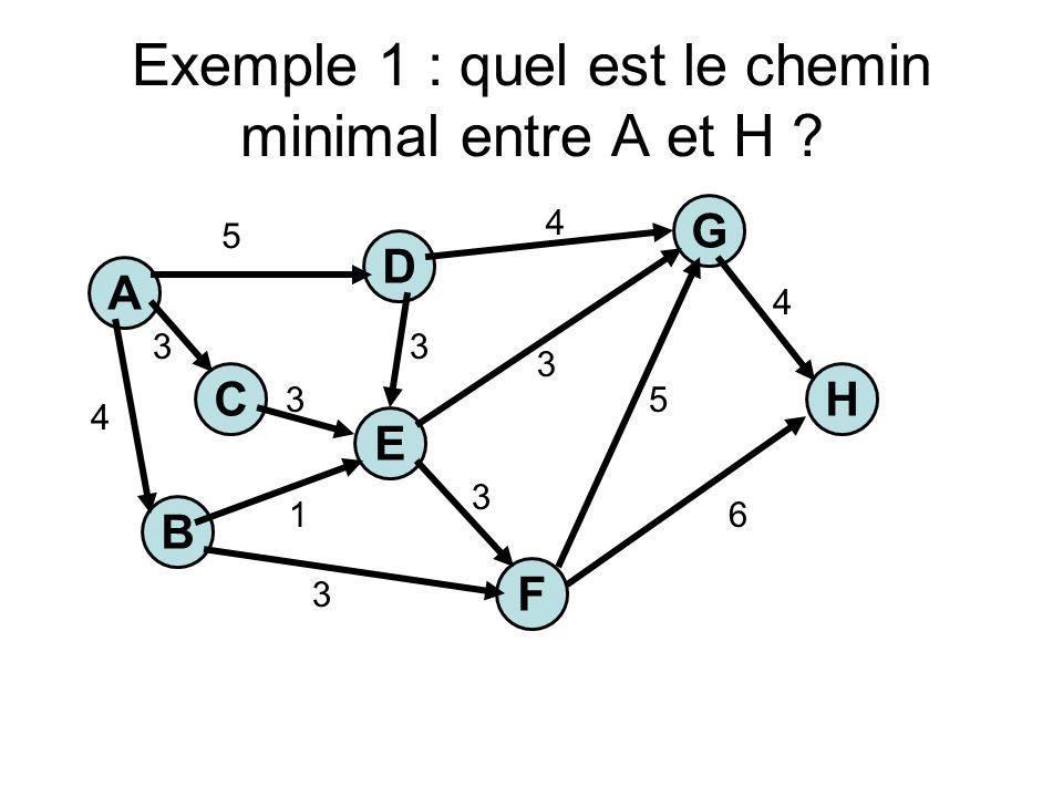 Exemple 1 : quel est le chemin minimal entre A et H A C E H G B F D 5 3 4 1 3 3 3 3 3 5 6 4 4