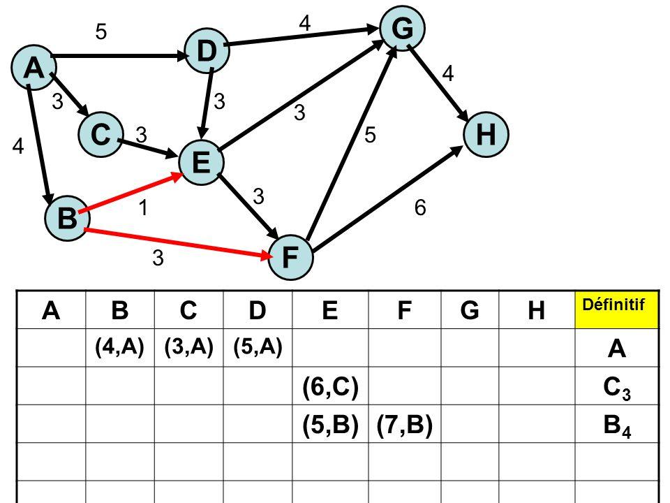 A C E H G B F D 5 3 4 1 3 3 3 3 3 5 6 4 4 ABCDEFGH Définitif (4,A)(3,A)(5,A) A (6,C)C3C3 (5,B)(7,B)B4B4
