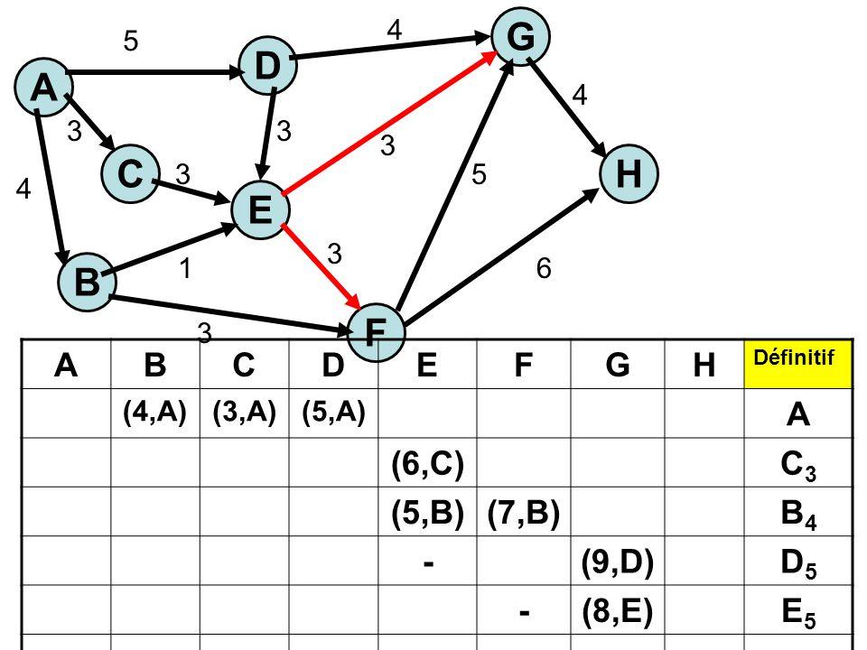 A C E H G B F D 5 3 4 1 3 3 3 3 3 5 6 4 4 ABCDEFGH Définitif (4,A)(3,A)(5,A) A (6,C)C3C3 (5,B)(7,B)B4B4 -(9,D)D5D5 -(8,E)E5E5