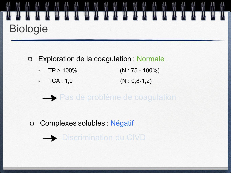 Exploration de la coagulation : Normale TP > 100% (N : 75 - 100%) TCA : 1,0 (N : 0,8-1,2) Complexes solubles : Négatif Pas de problème de coagulation