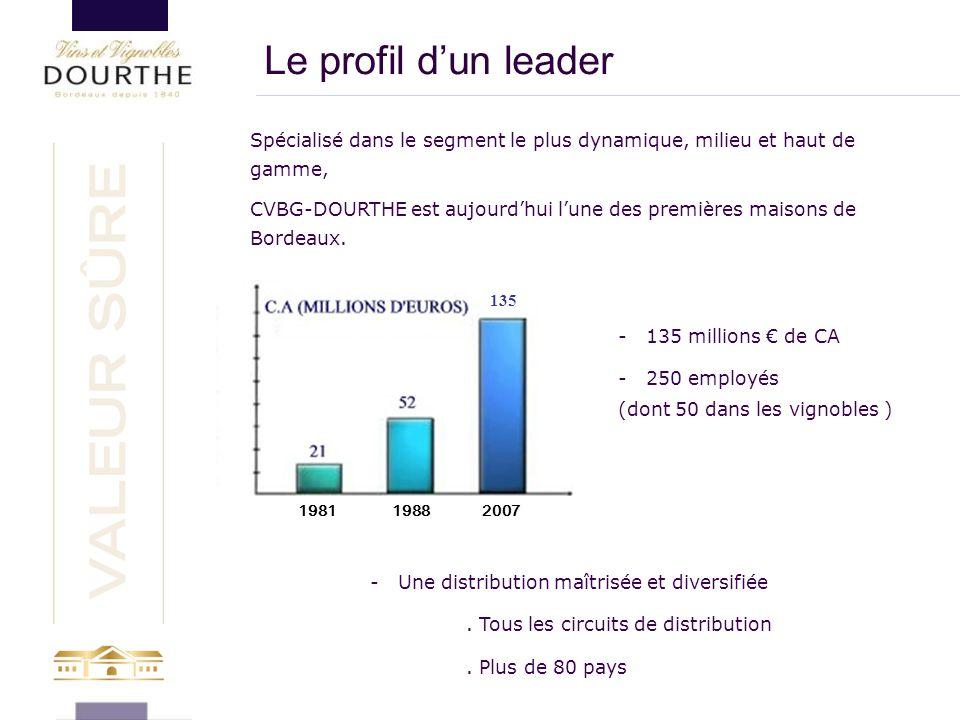 Spécialisé dans le segment le plus dynamique, milieu et haut de gamme, CVBG-DOURTHE est aujourd'hui l'une des premières maisons de Bordeaux. 1981 1988