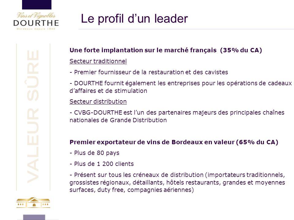 Une forte implantation sur le marché français (35% du CA) Secteur traditionnel - Premier fournisseur de la restauration et des cavistes - DOURTHE four