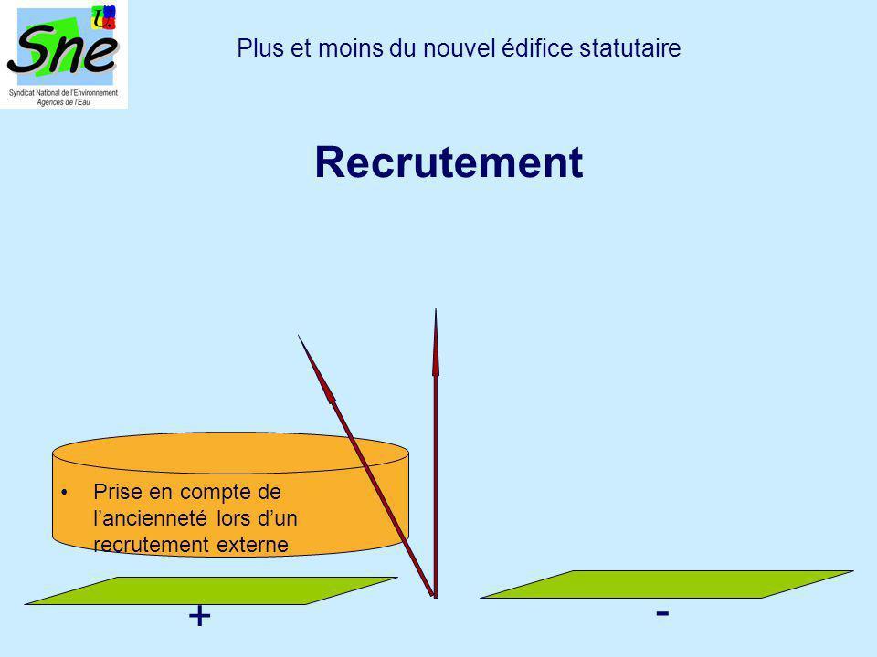 Prise en compte de l'ancienneté lors d'un recrutement externe Plus et moins du nouvel édifice statutaire Recrutement + -