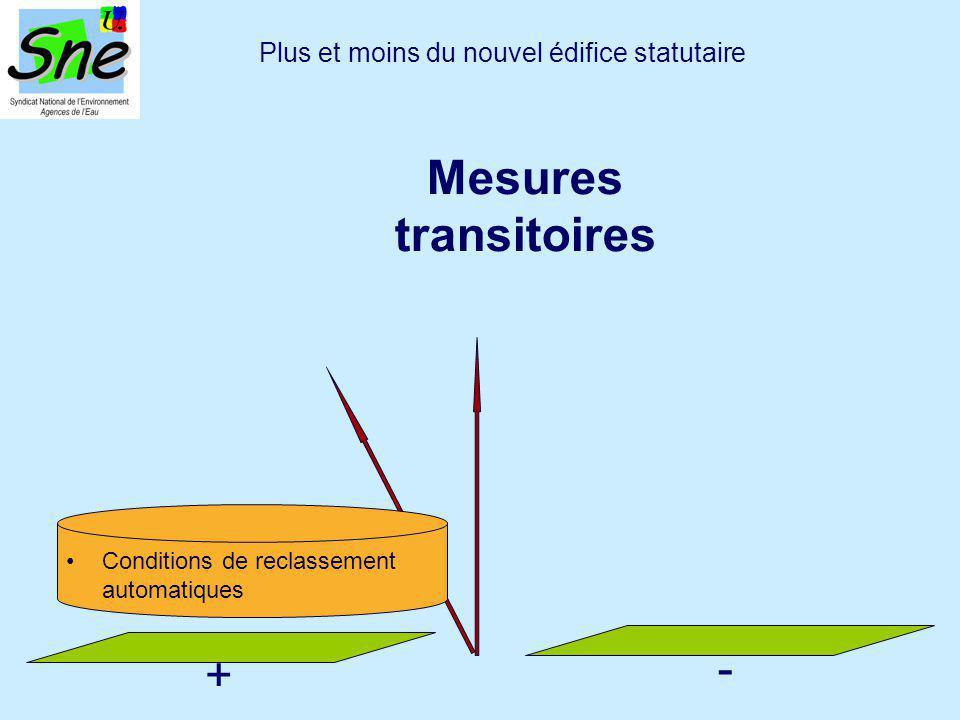 Plus et moins du nouvel édifice statutaire Mesures transitoires + - Conditions de reclassement automatiques
