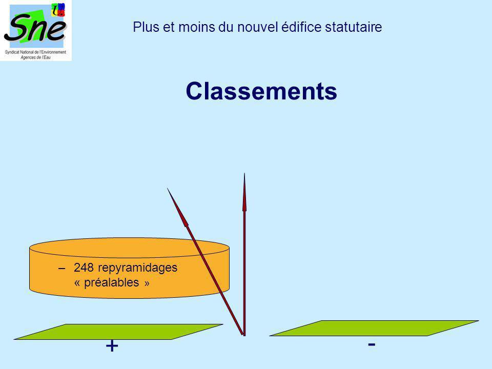 –248 repyramidages « préalables » Plus et moins du nouvel édifice statutaire Classements + -
