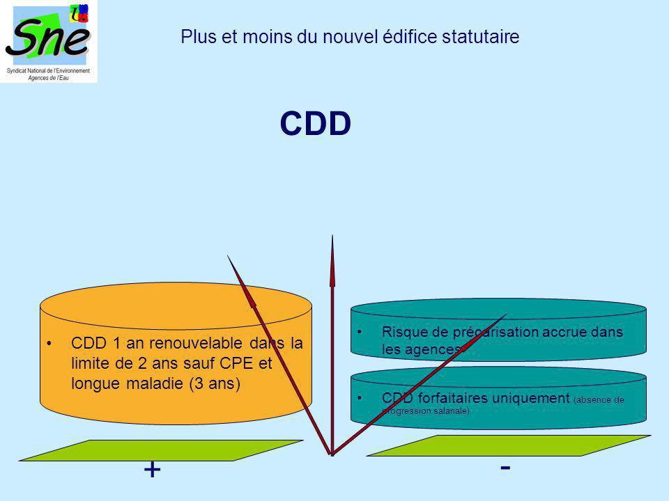 CDD 1 an renouvelable dans la limite de 2 ans sauf CPE et longue maladie (3 ans) Plus et moins du nouvel édifice statutaire CDD Risque de précarisation accrue dans les agences + - CDD forfaitaires uniquement (absence de progression salariale)