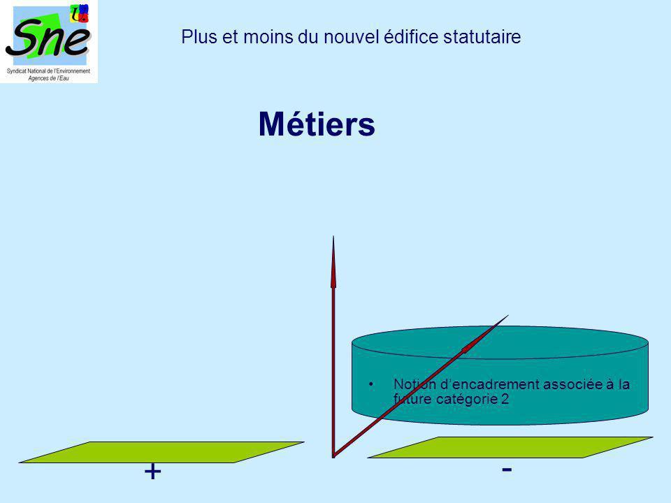 Notion d'encadrement associée à la future catégorie 2 Plus et moins du nouvel édifice statutaire Métiers + -