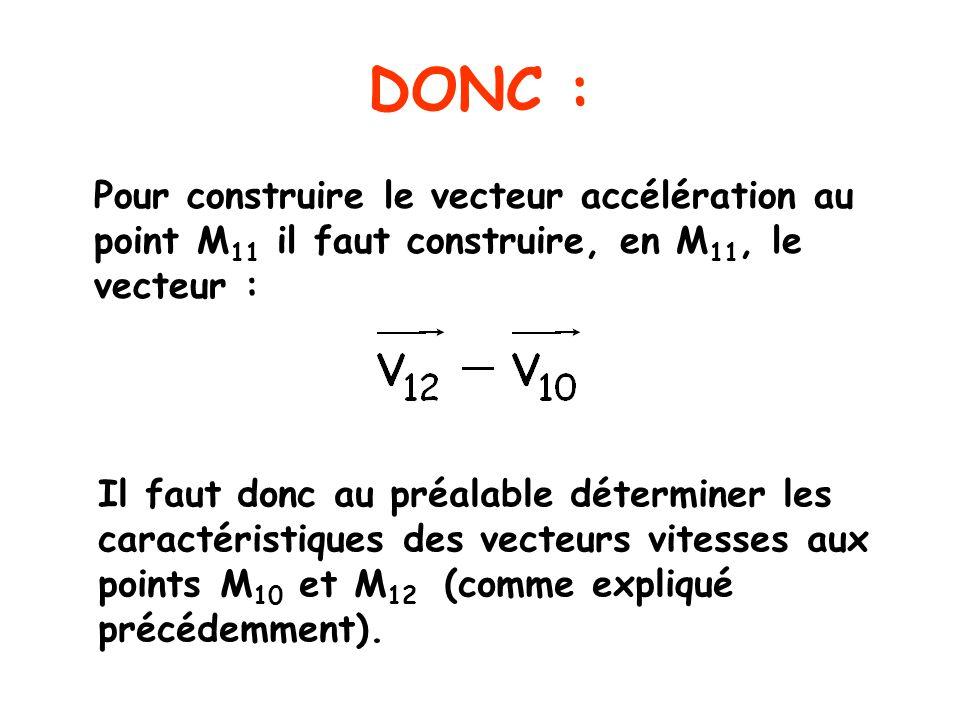 DONC : Pour construire le vecteur accélération au point M 11 il faut construire, en M 11, le vecteur : Il faut donc au préalable déterminer les caractéristiques des vecteurs vitesses aux points M 10 et M 12 (comme expliqué précédemment).
