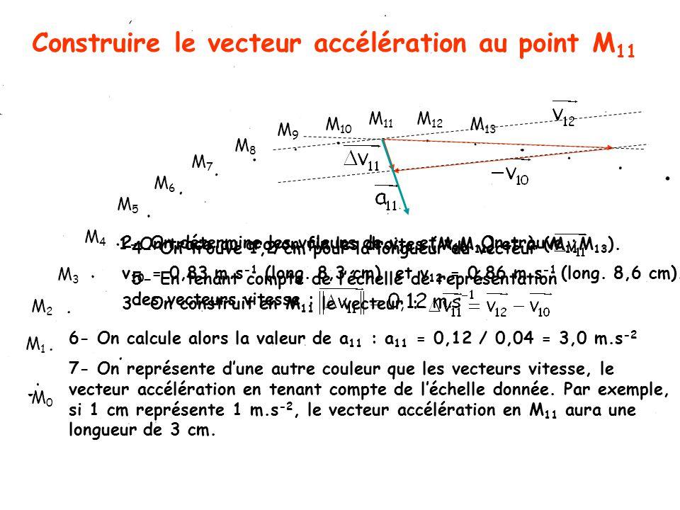 Construire le vecteur accélération au point M 11 M1M1 M3M3 M2M2 M4M4 M5M5 M6M6 M7M7 M8M8 M9M9 M 10 M 11 M 13 M 12 M0M0 2- On détermine les valeurs de v 10 et v 12.