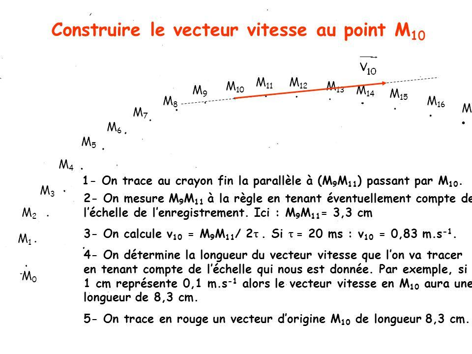 Construire le vecteur vitesse au point M 10 M1M1 M3M3 M2M2 M4M4 M5M5 M6M6 M7M7 M8M8 M9M9 M 10 M 11 M 13 M 12 M 14 M 15 M 16 M 17 M0M0 2- On mesure M 9 M 11 à la règle en tenant éventuellement compte de l'échelle de l'enregistrement.