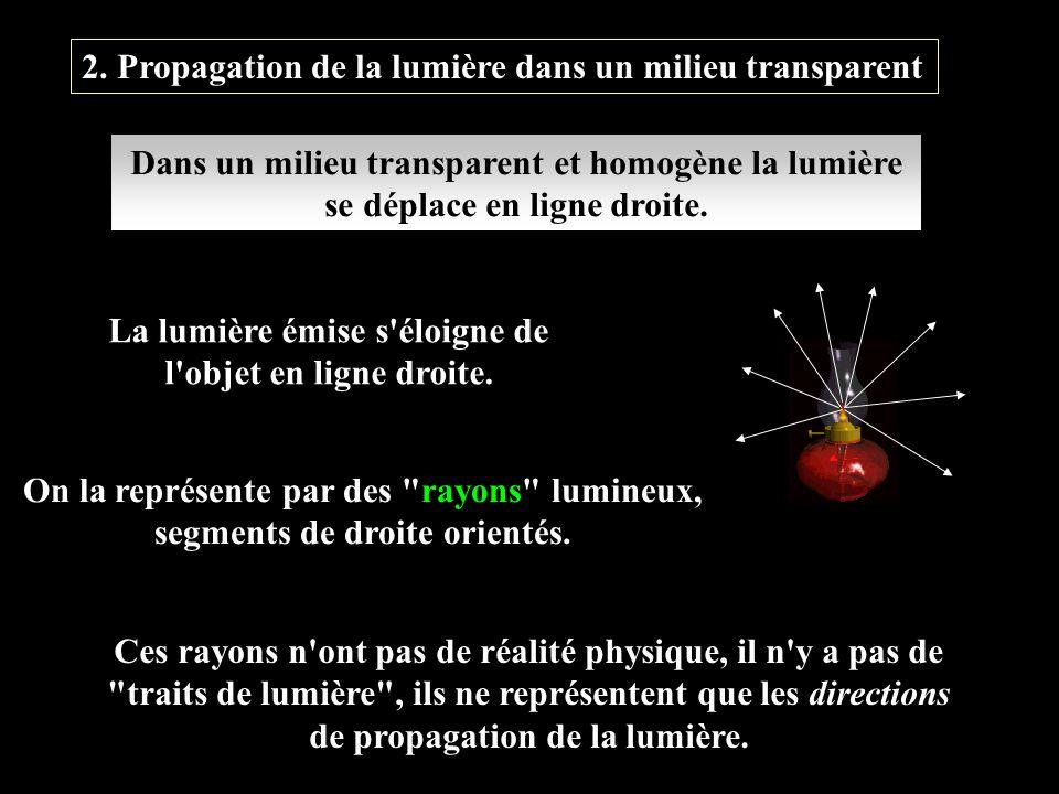 2. Propagation de la lumière dans un milieu transparent Dans un milieu transparent et homogène la lumière se déplace en ligne droite. La lumière émise