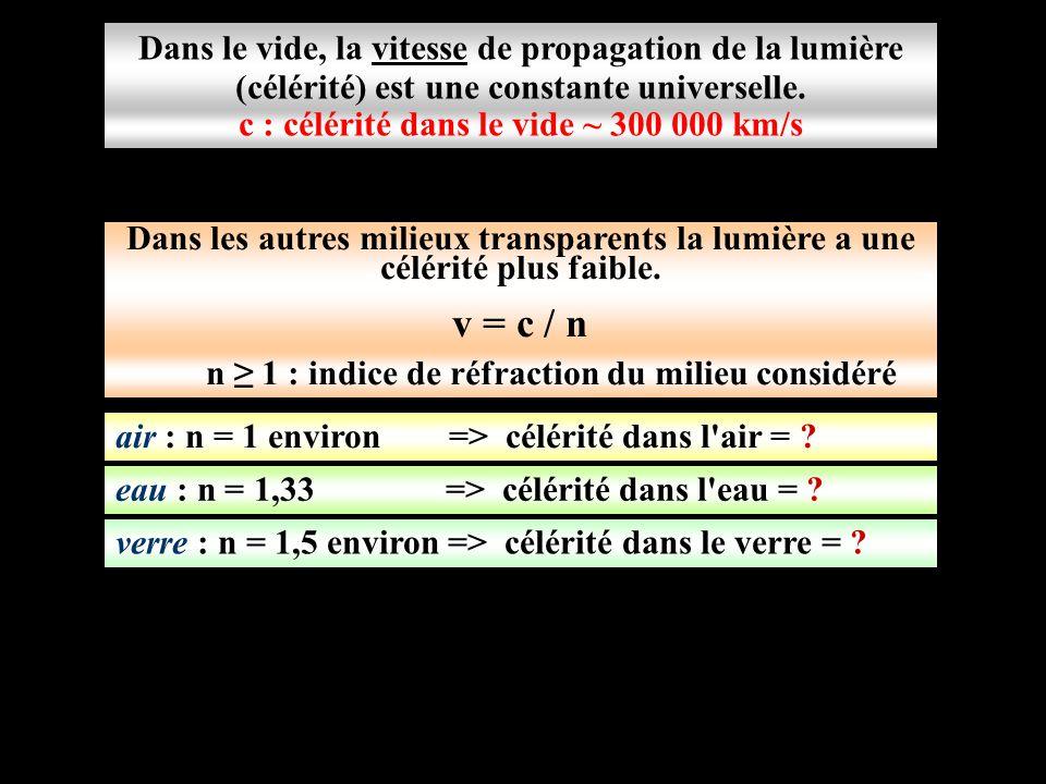 Dans le vide, la vitesse de propagation de la lumière (célérité) est une constante universelle. air : n = 1 environ => célérité dans l'air = ? c : cél