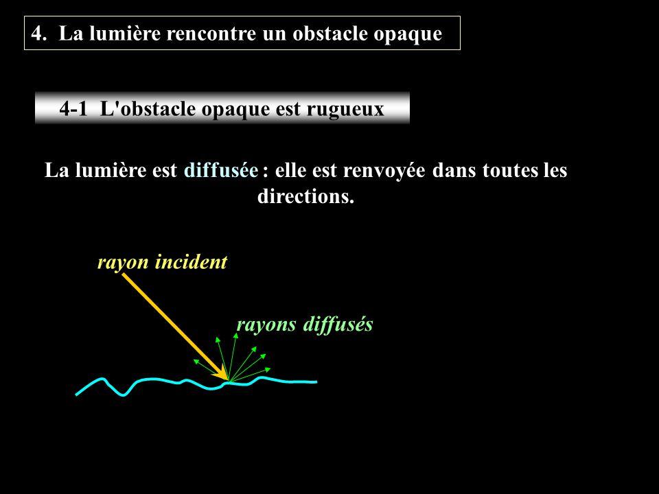La lumière est diffusée : elle est renvoyée dans toutes les directions. rayons diffusés rayon incident 4. La lumière rencontre un obstacle opaque 4-1