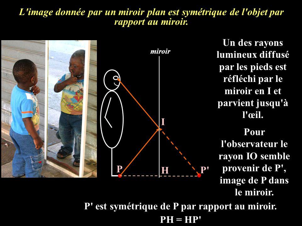 L'image donnée par un miroir plan est symétrique de l'objet par rapport au miroir. miroir P P' I Un des rayons lumineux diffusé par les pieds est réfl