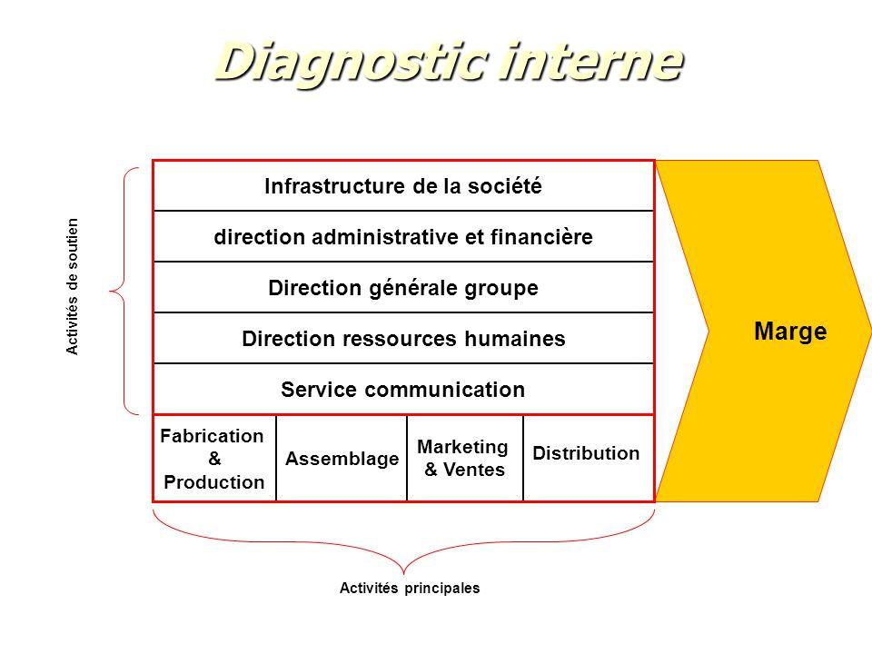 Diagnostic interne Fabrication & Production Assemblage Marketing & Ventes Activités principales Activités de soutien Direction ressources humaines Ser
