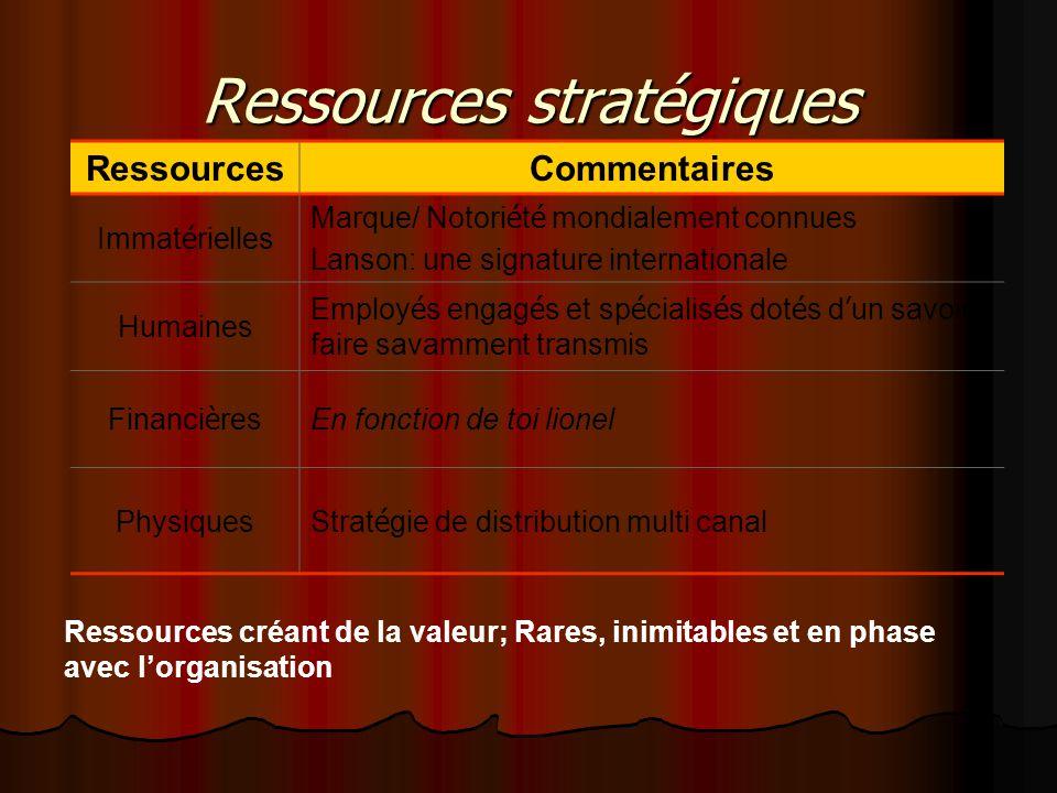 Ressources stratégiques RessourcesCommentaires Immat é rielles Marque/ Notori é t é mondialement connues Lanson: une signature internationale Humaines