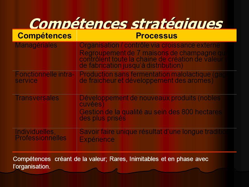 Compétences stratégiques CompétencesProcessus ManagérialesOrganisation / contrôle via croissance externe Regroupement de 7 maisons de champagne qui co